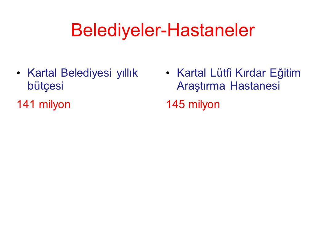 Belediyeler-Hastaneler