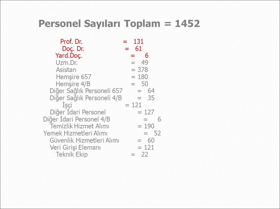 Personel Sayıları Toplam = 1452
