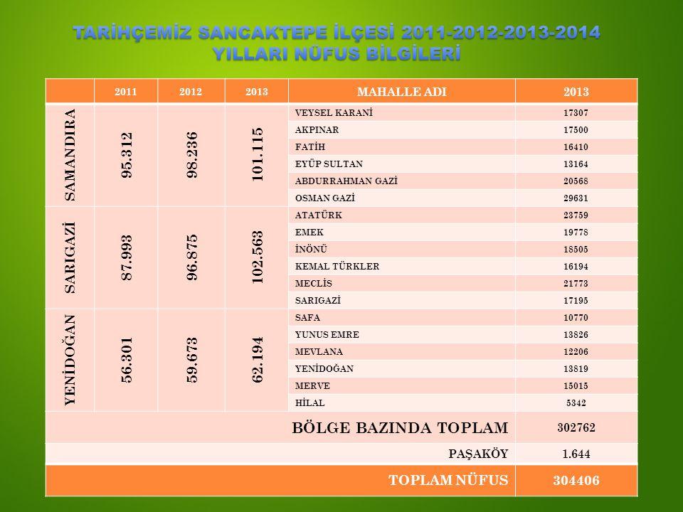 TARİHÇEMİZ SANCAKTEPE İLÇESİ 2011-2012-2013-2014 YILLARI NÜFUS BİLGİLERİ