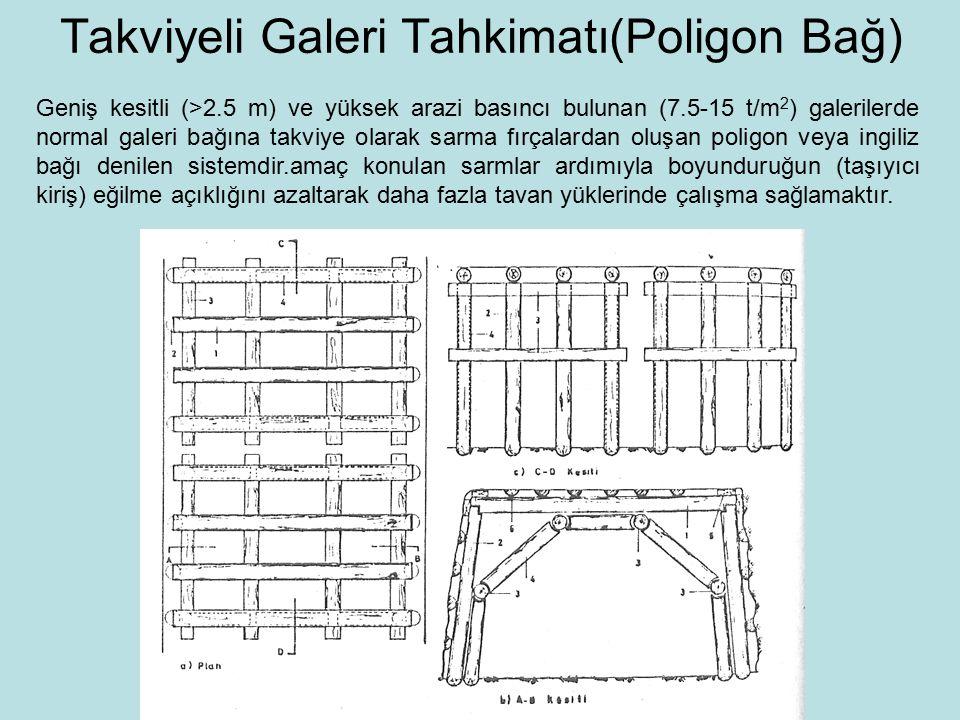 Takviyeli Galeri Tahkimatı(Poligon Bağ)