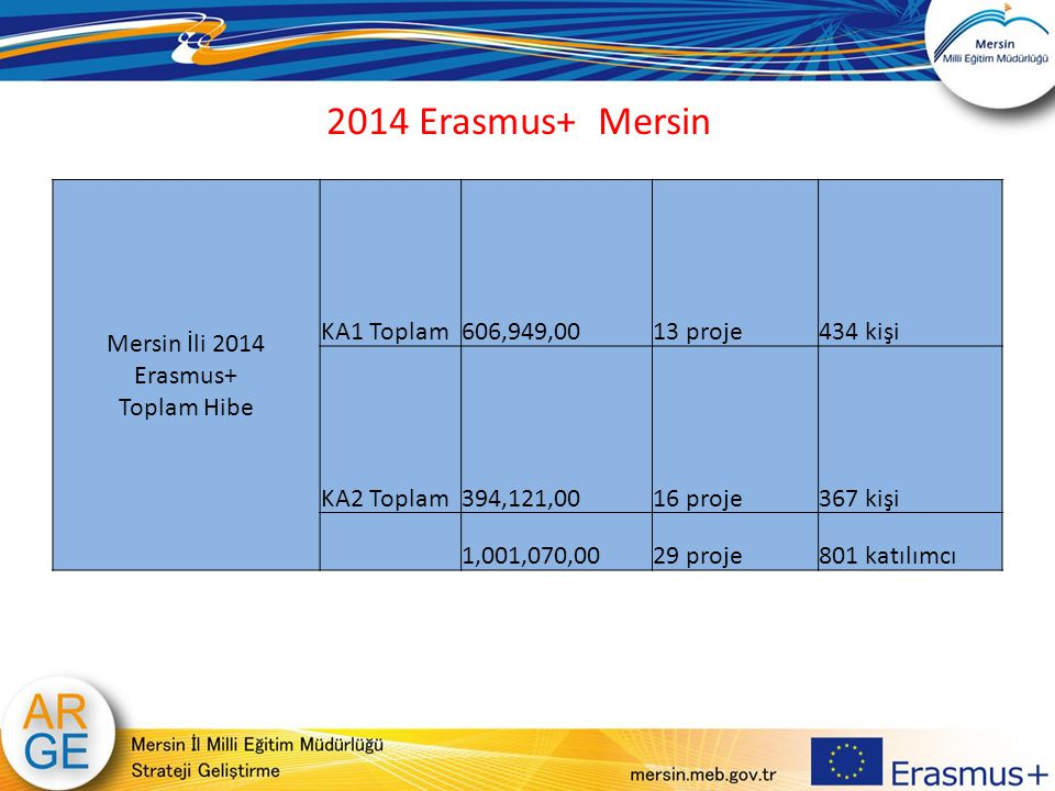 2014 Erasmus+ Mersin Mersin İli 2014 Erasmus+ Toplam Hibe KA1 Toplam