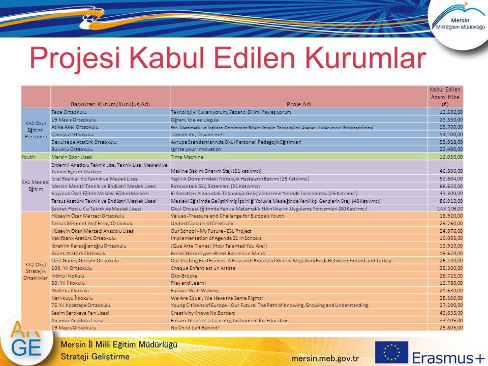 Projesi Kabul Edilen Kurumlar