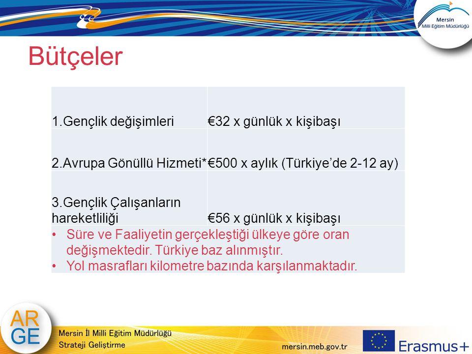 Bütçeler 1.Gençlik değişimleri €32 x günlük x kişibaşı