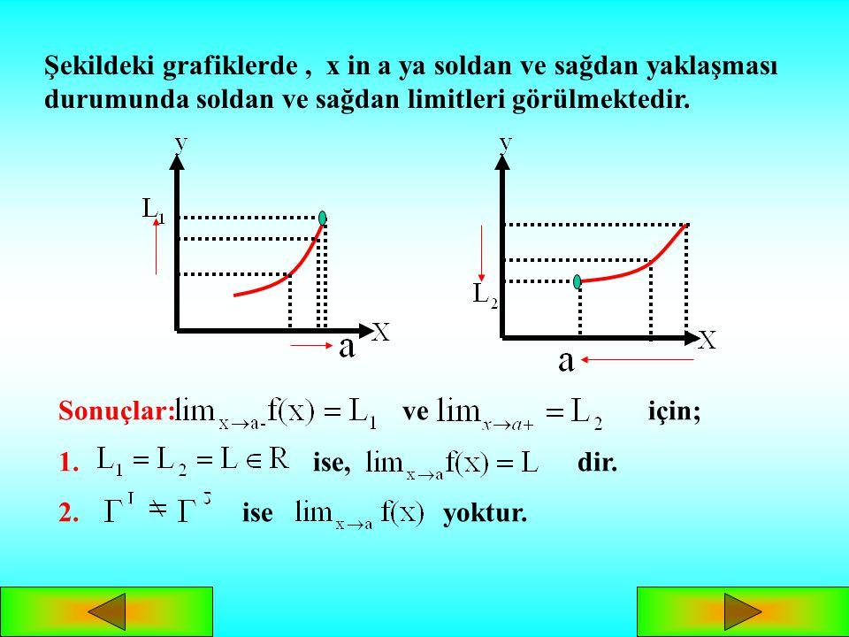 Şekildeki grafiklerde , x in a ya soldan ve sağdan yaklaşması durumunda soldan ve sağdan limitleri görülmektedir.