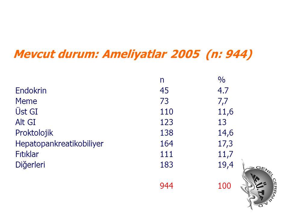 Mevcut durum: Ameliyatlar 2005 (n: 944)