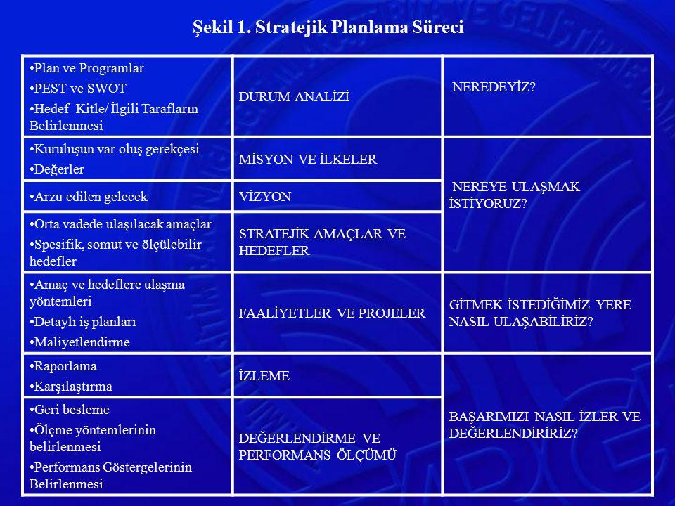 Şekil 1. Stratejik Planlama Süreci