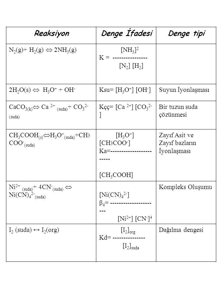 Reaksiyon Denge İfadesi Denge tipi