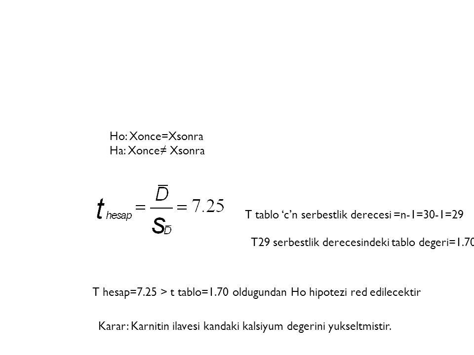 Ho: Xonce=Xsonra Ha: Xonce≠ Xsonra. T tablo 'c'n serbestlik derecesi =n-1=30-1=29. T29 serbestlik derecesindeki tablo degeri=1.70.