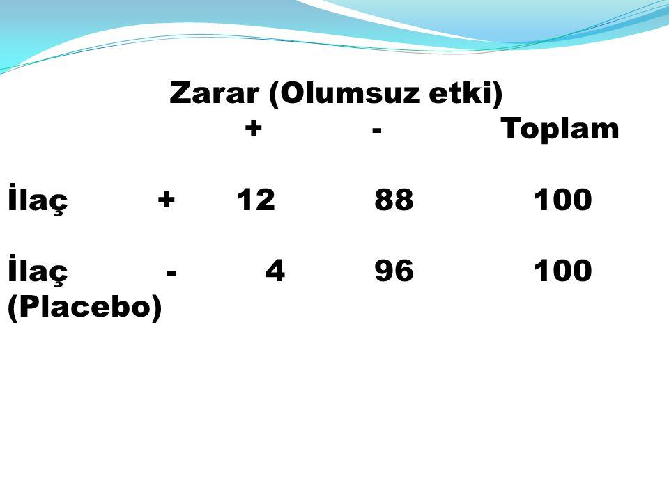 + - Toplam İlaç + 12 88 100 İlaç - 4 96 100 (Placebo)