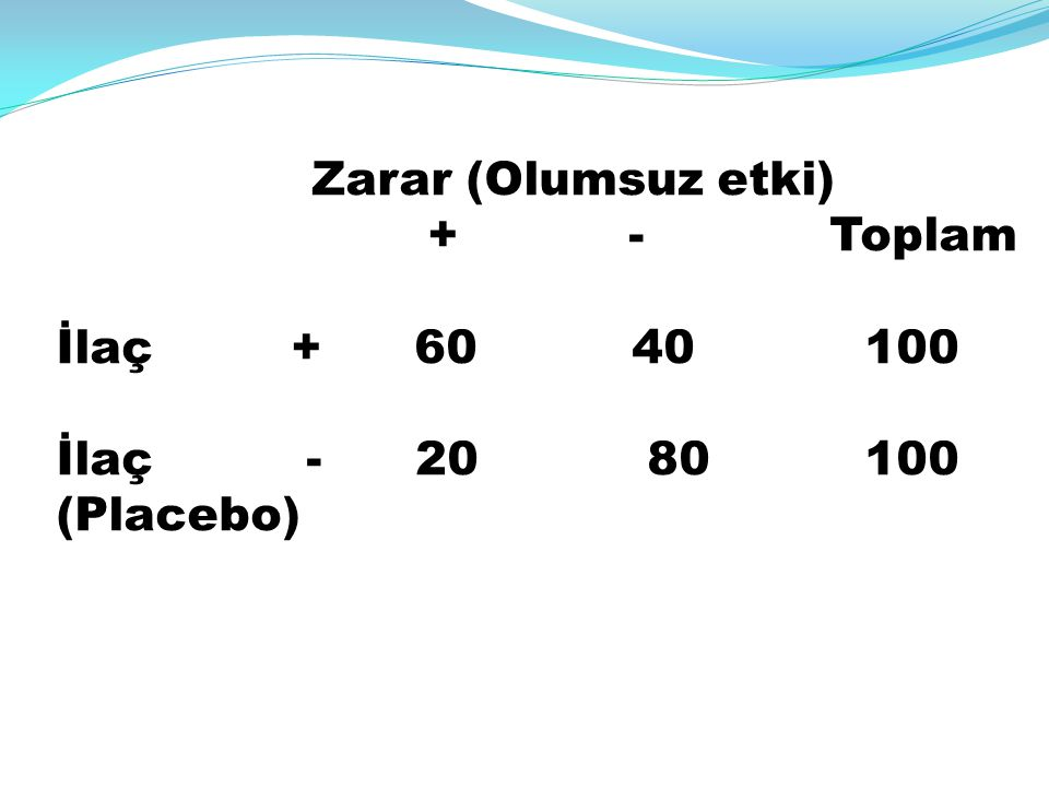+ - Toplam İlaç + 60 40 100 İlaç - 20 80 100 (Placebo)
