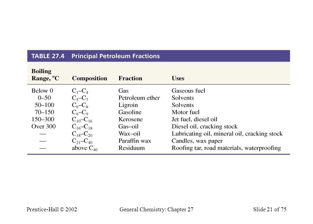 Table 27.4 Principle Petroleum Fractions