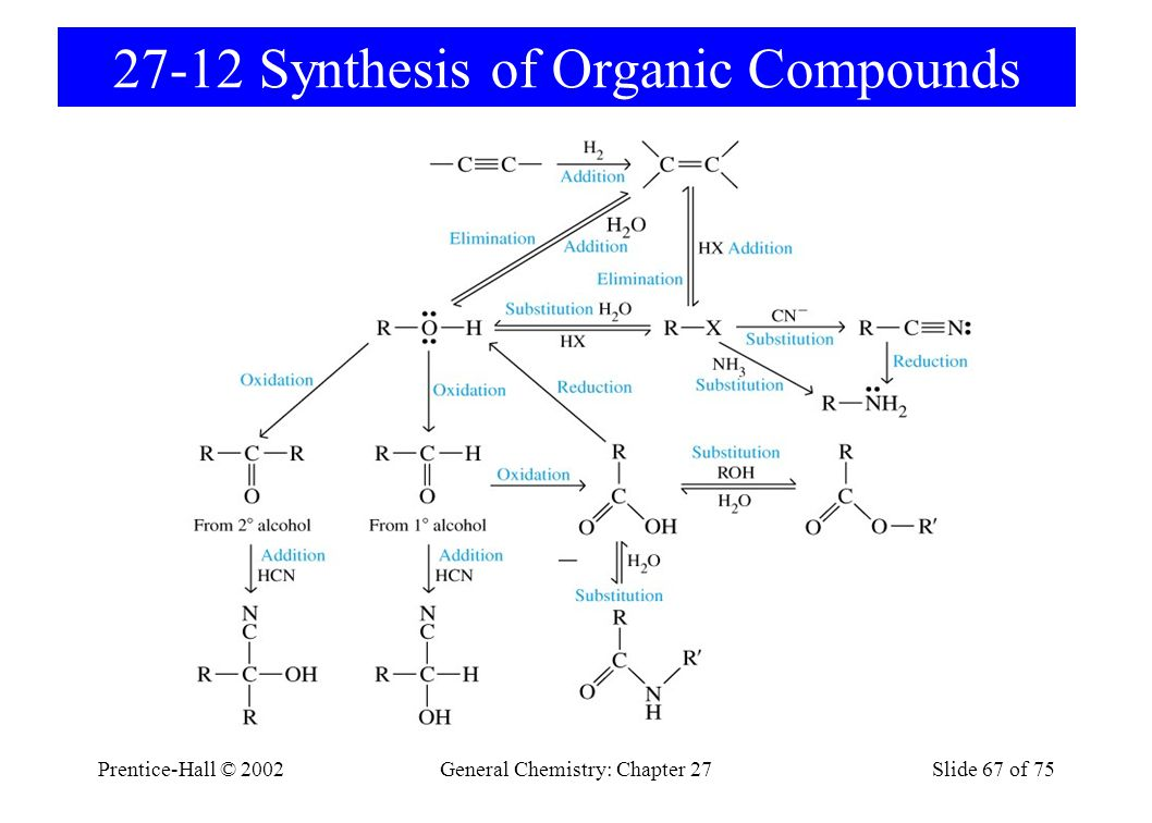 27-12 Synthesis of Organic Compounds