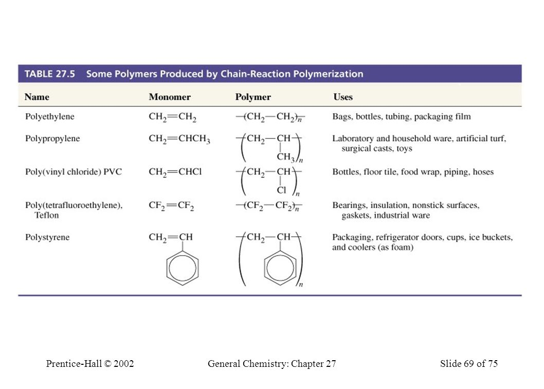 Table 27.5 Some Polymers Produced by Chain-Reaction Polymerization