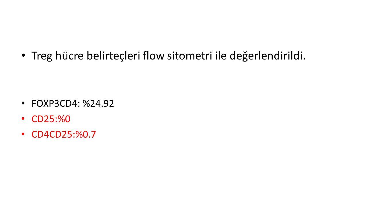 Treg hücre belirteçleri flow sitometri ile değerlendirildi.