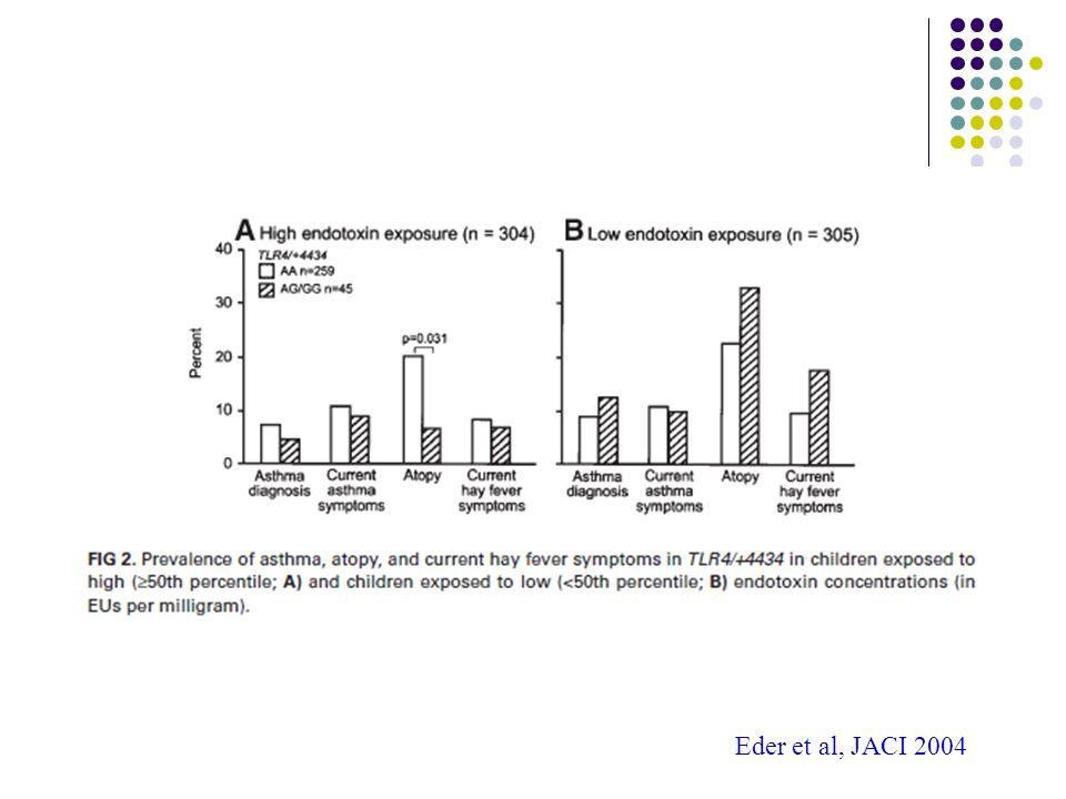 Eder et al, JACI 2004