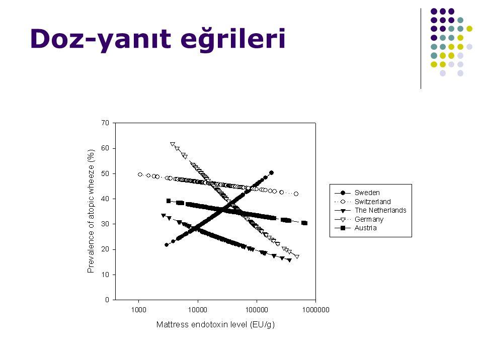 Doz-yanıt eğrileri endotoksin: atopik wheeze