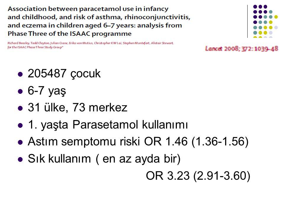 205487 çocuk 6-7 yaş. 31 ülke, 73 merkez. 1. yaşta Parasetamol kullanımı. Astım semptomu riski OR 1.46 (1.36-1.56)