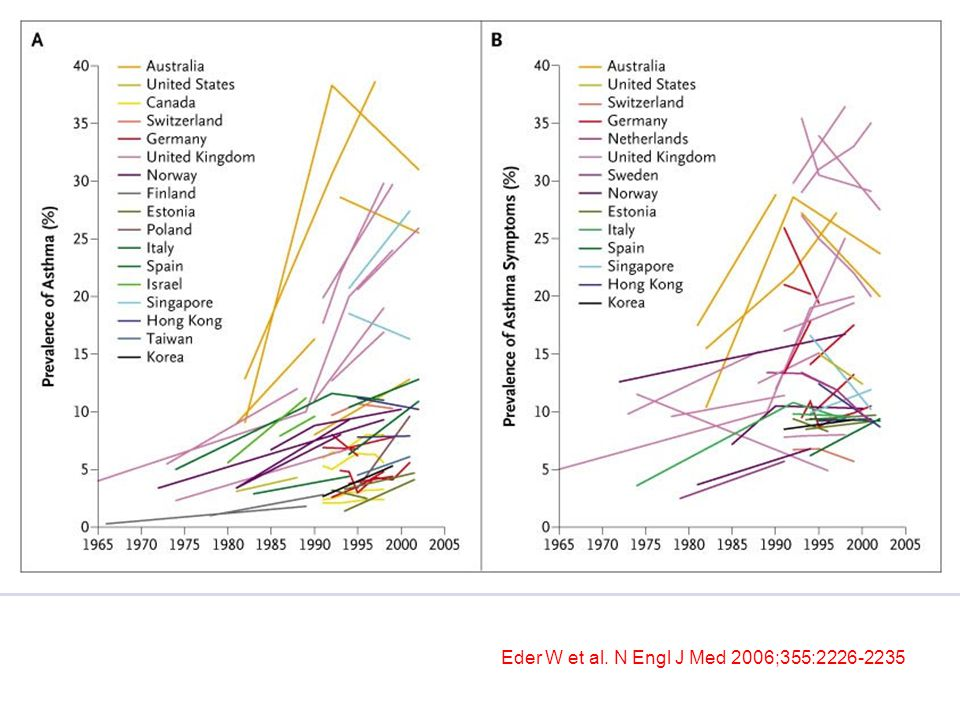 Figure 1. Changes in the Prevalence of Diagnosed Asthma and Asthma Symptoms over Time in Children and Young Adults. Data in Panel A are from Australia,2,3,4,5,6 the United States,7 Canada,8,9 Switzerland,10 Germany,11,12,13,14,15 the United Kingdom,16,17,18,19,20,21,22,23 Norway,24,25,26,27 Finland,28,29 Estonia,30,31 Poland,32 Italy,33,34 Spain,35 Israel,36,37 Singapore,38 Hong Kong,39,40 Taiwan,41 and Korea.42 Data in Panel B are from Australia,2,3,4,5 the United States,43 Switzerland,10 Germany,11,13,15,44 the Netherlands,45 the United Kingdom,16,17,18,19,20,21,22,23,46,47,48,49 Sweden,50 Norway,25,26,27 Estonia,30,31 Italy,33,51 Spain,35 Singapore,38 Hong Kong,39,40 and Korea.42