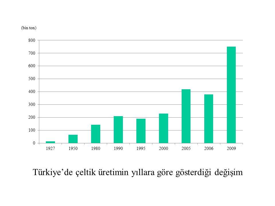 Türkiye'de çeltik üretimin yıllara göre gösterdiği değişim