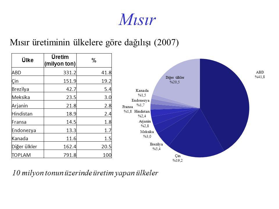 Mısır Mısır üretiminin ülkelere göre dağılışı (2007)