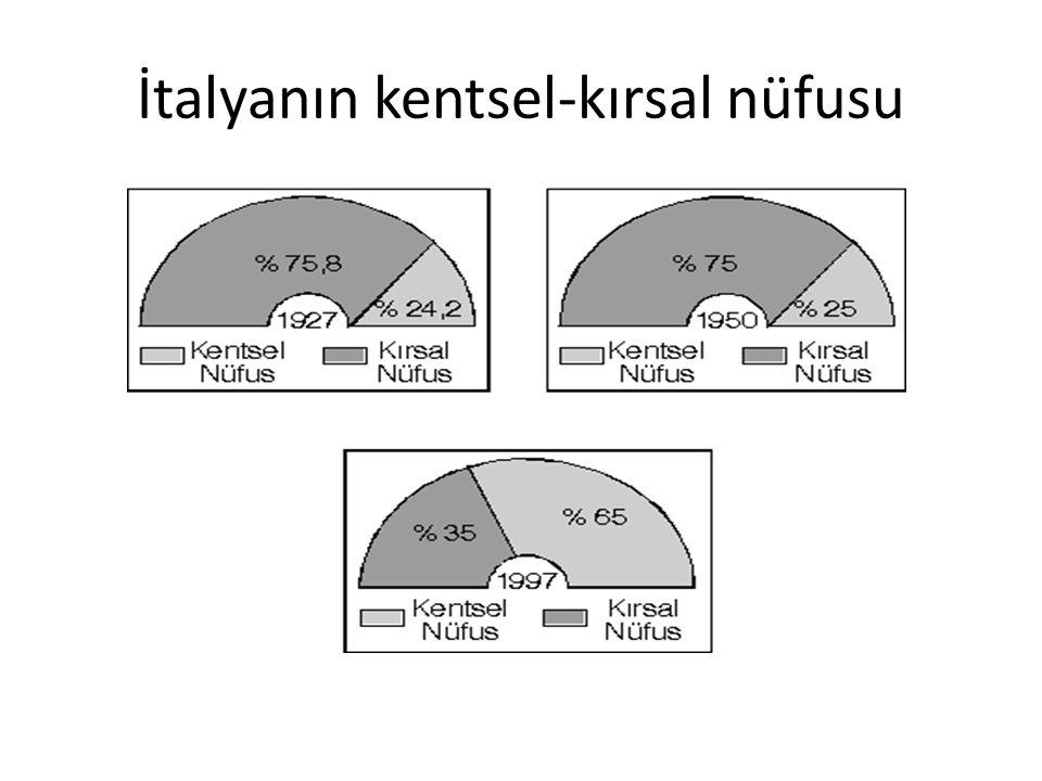 İtalyanın kentsel-kırsal nüfusu