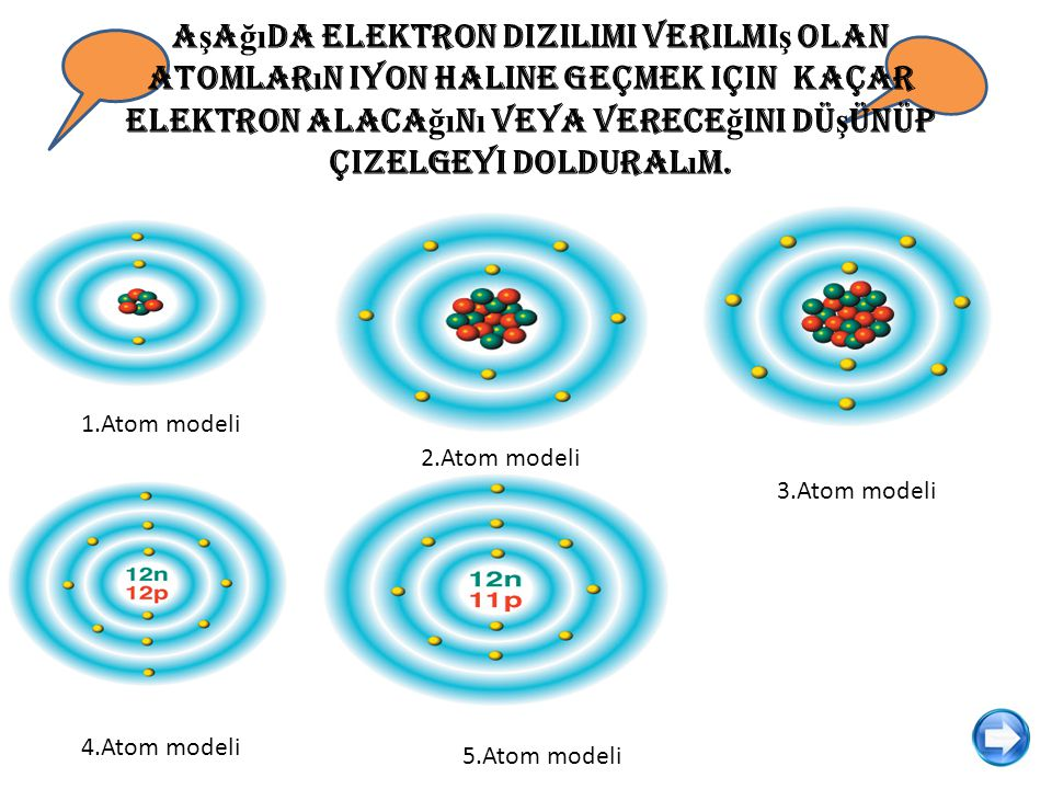 Aşağıda elektron dizilimi verilmiş olan atomların iyon haline geçmek için kaçar elektron alacağını veya vereceğini düşünüp çizelgeyi dolduralım.