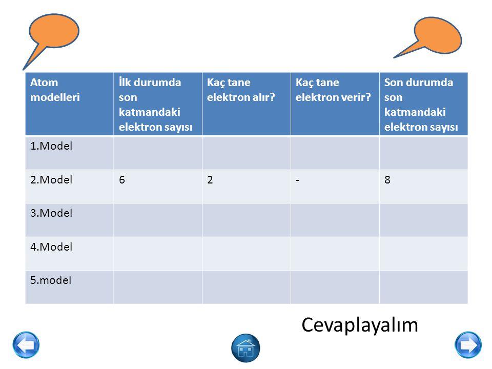 Cevaplayalım Atom modelleri İlk durumda son katmandaki elektron sayısı