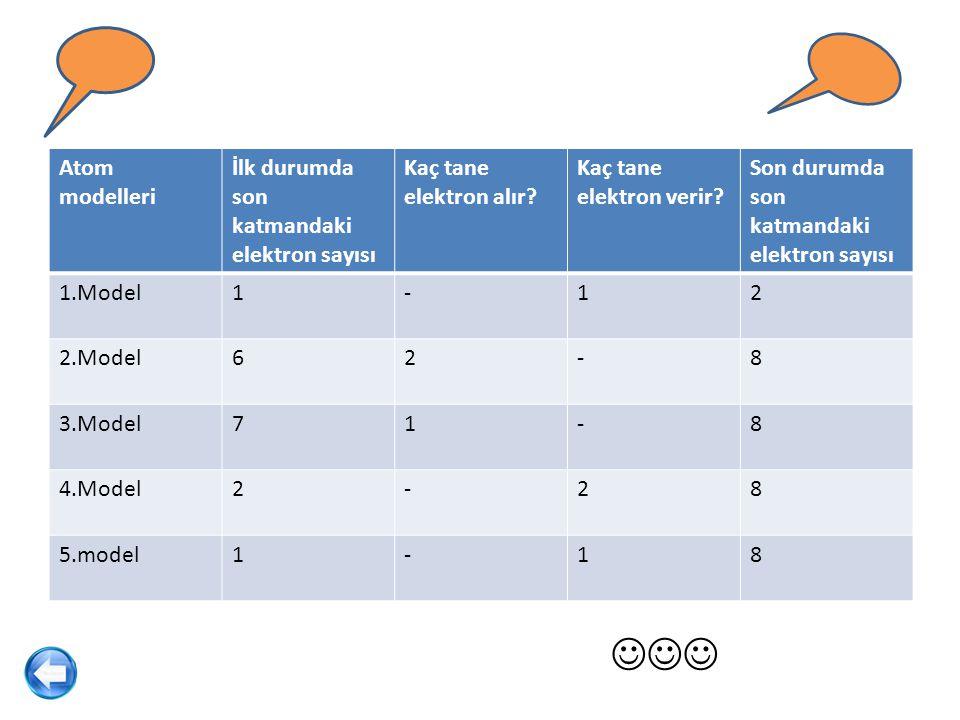 Atom modelleri İlk durumda son katmandaki elektron sayısı