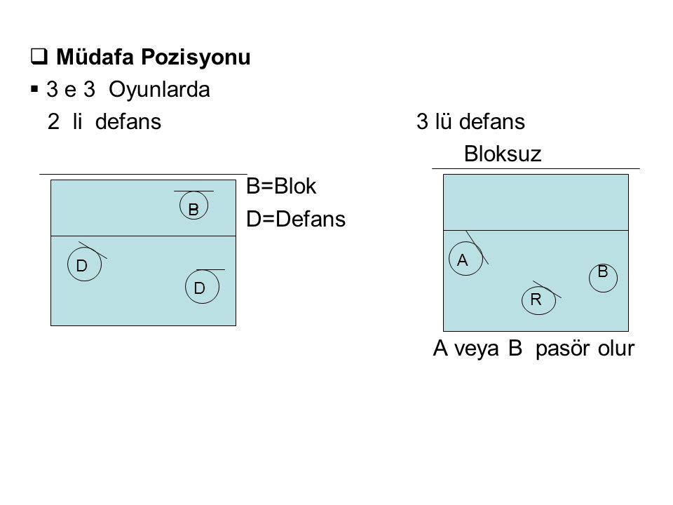 Müdafa Pozisyonu 3 e 3 Oyunlarda 2 li defans 3 lü defans Bloksuz
