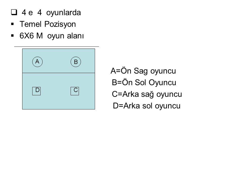 4 e 4 oyunlarda Temel Pozisyon 6X6 M oyun alanı A=Ön Sag oyuncu