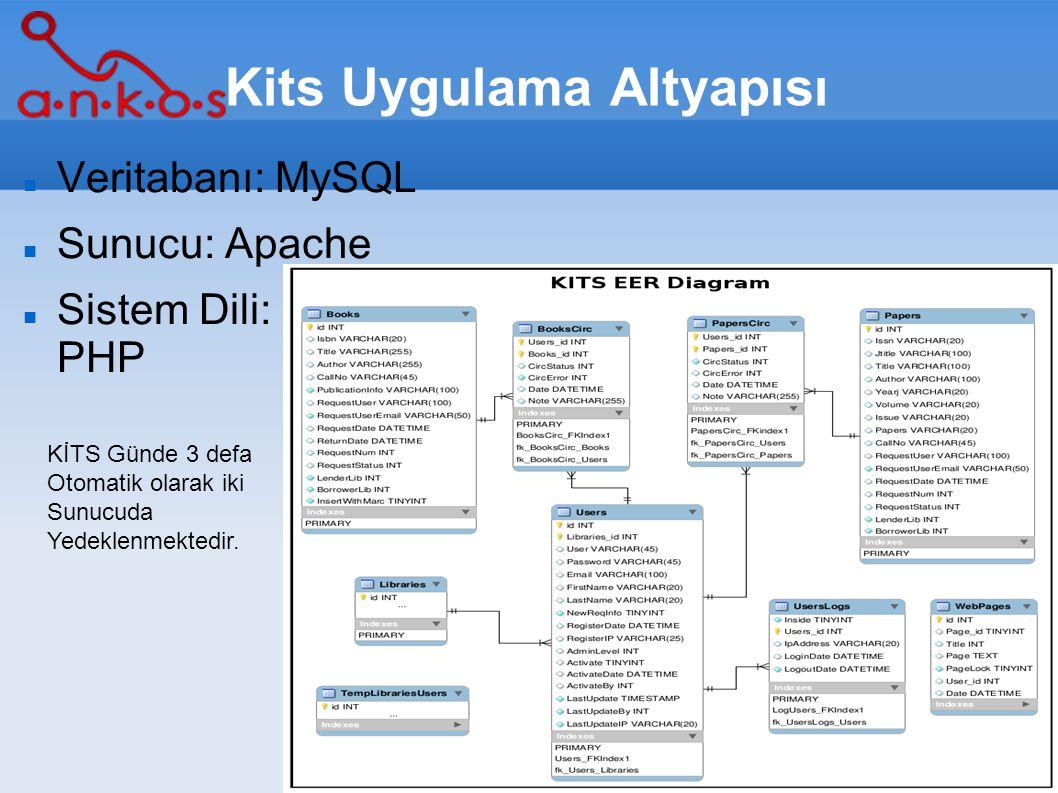 Kits Uygulama Altyapısı