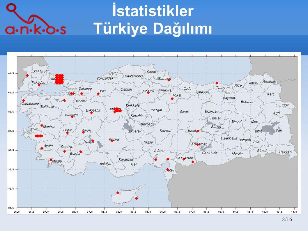 İstatistikler Türkiye Dağılımı