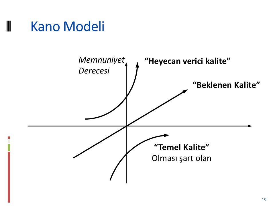 Kano Modeli Memnuniyet Heyecan verici kalite Derecesi