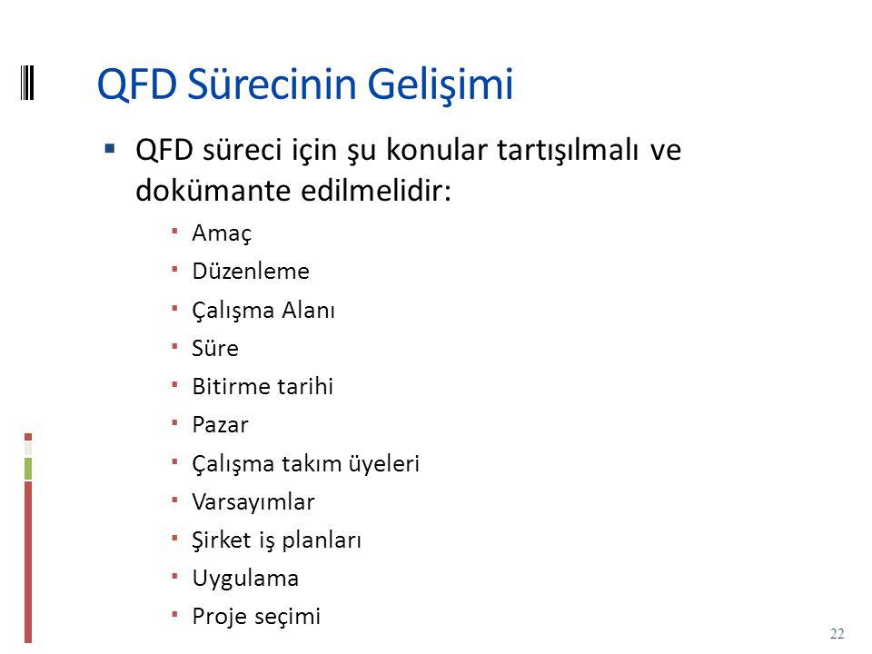 QFD Sürecinin Gelişimi