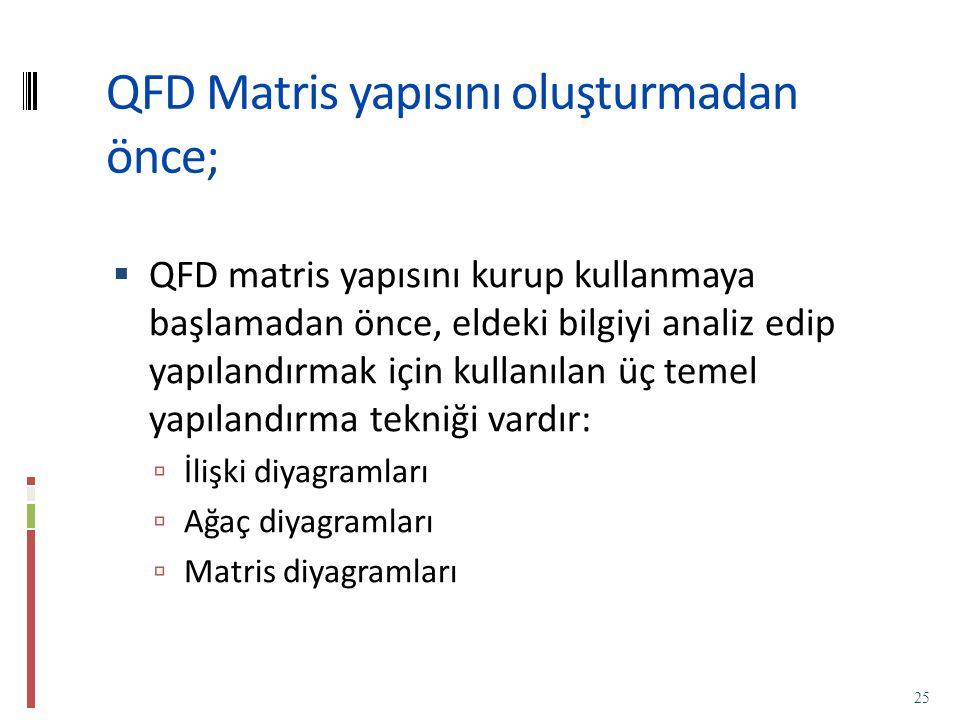 QFD Matris yapısını oluşturmadan önce;