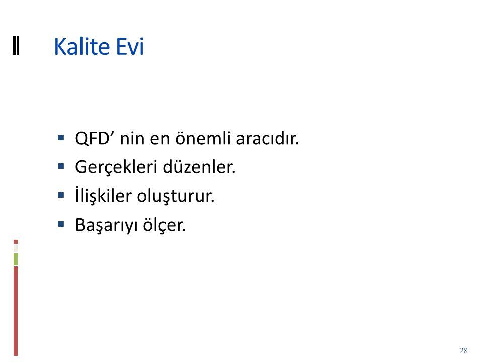 Kalite Evi QFD' nin en önemli aracıdır. Gerçekleri düzenler.