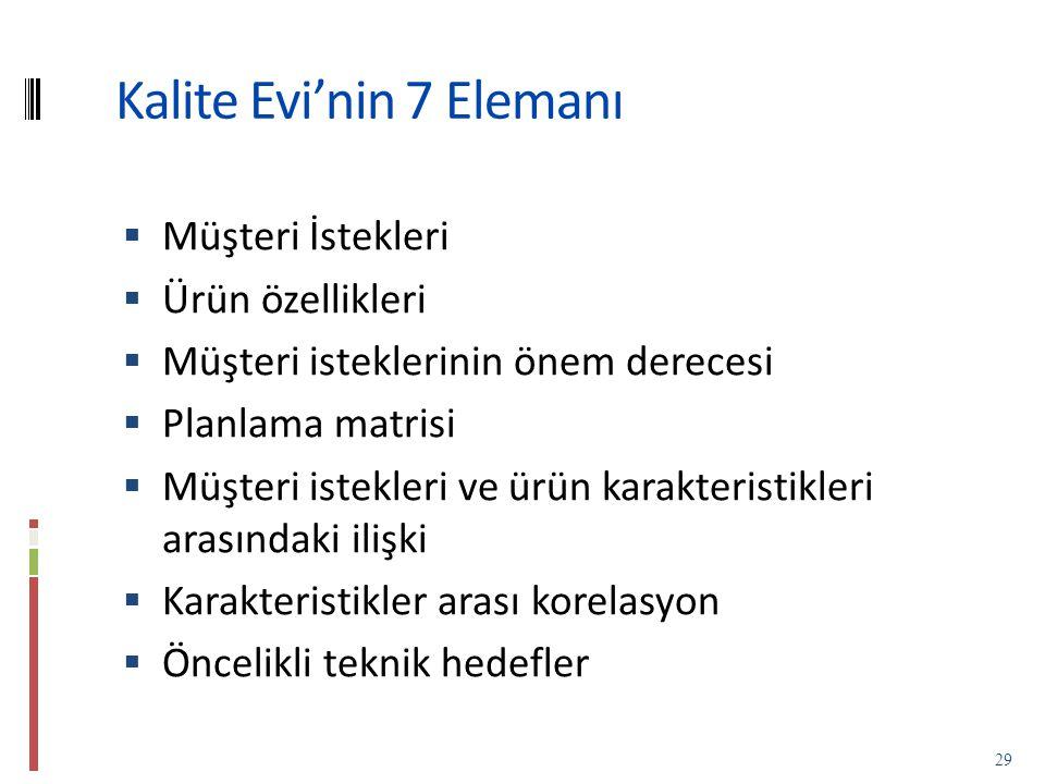 Kalite Evi'nin 7 Elemanı