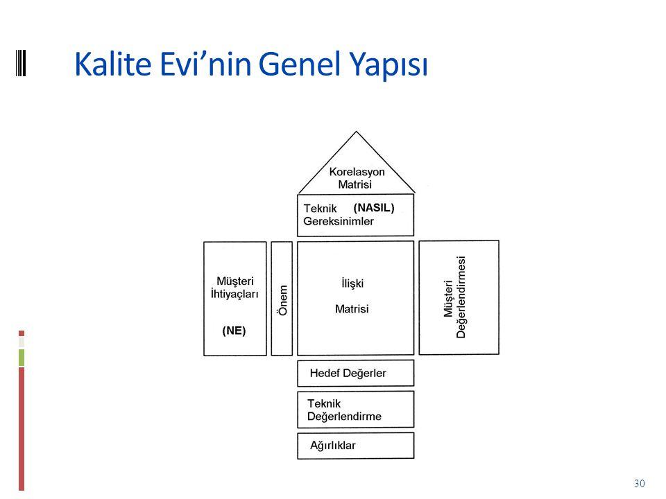 Kalite Evi'nin Genel Yapısı