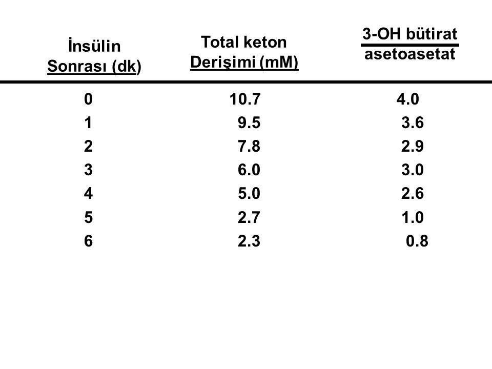 3-OH bütirat asetoasetat. İnsülin. Sonrası (dk) Total keton. Derişimi (mM) 0 10.7 4.0.