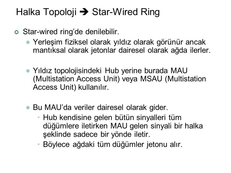 Halka Topoloji  Star-Wired Ring