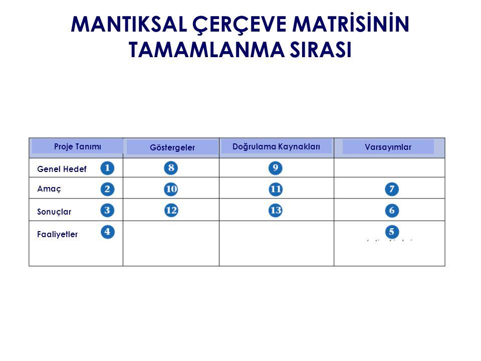 MANTIKSAL ÇERÇEVE MATRİSİNİN TAMAMLANMA SIRASI