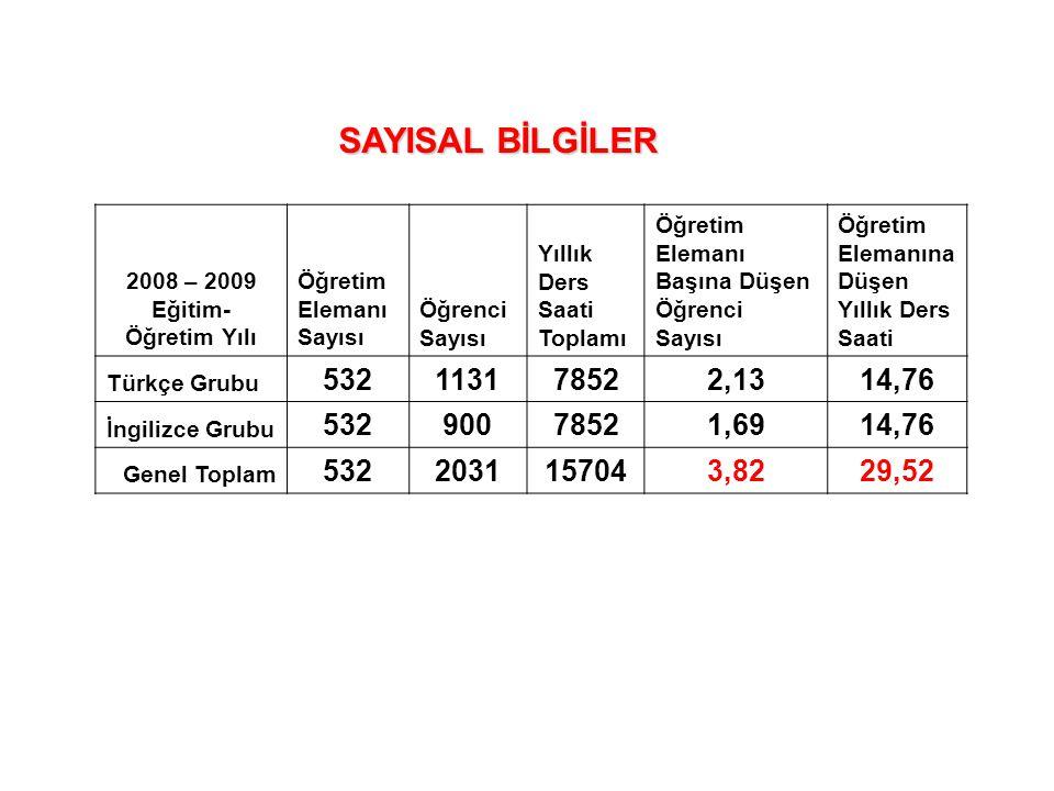SAYISAL BİLGİLER 2008 – 2009 Eğitim- Öğretim Yılı. Öğretim Elemanı Sayısı. Öğrenci Sayısı. Yıllık Ders Saati Toplamı.