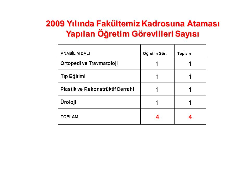 2009 Yılında Fakültemiz Kadrosuna Ataması Yapılan Öğretim Görevlileri Sayısı