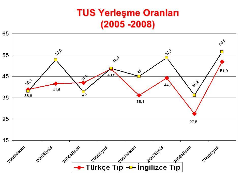 TUS Yerleşme Oranları (2005 -2008)