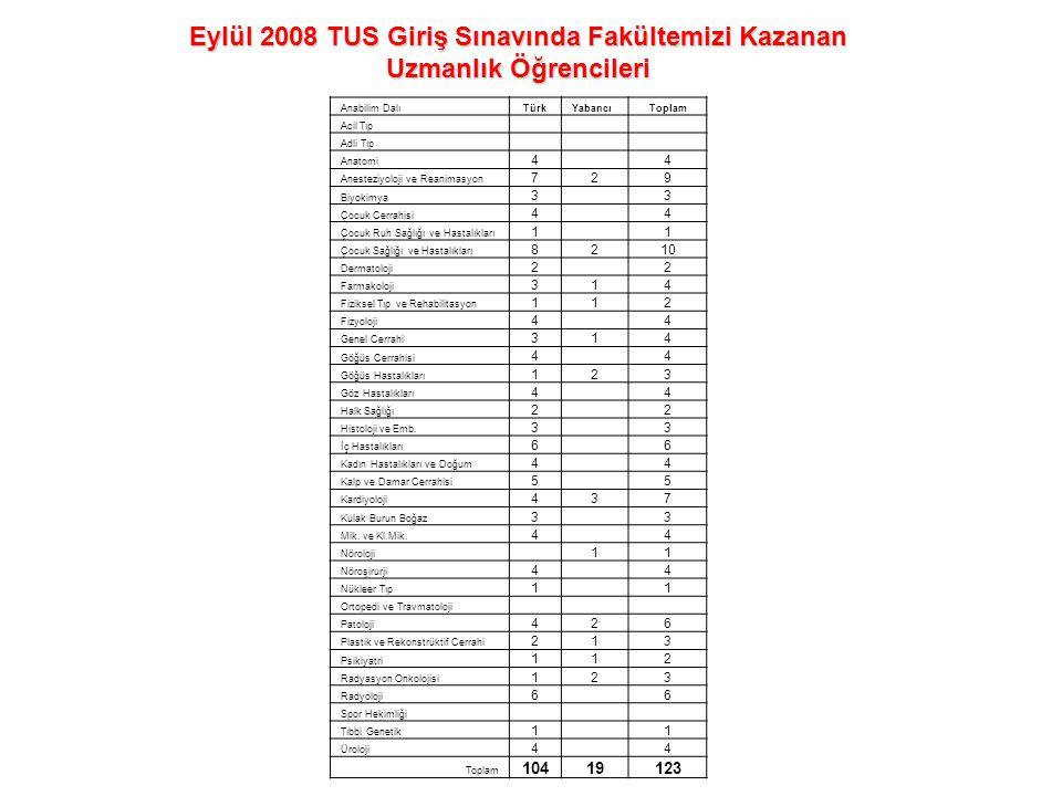 Eylül 2008 TUS Giriş Sınavında Fakültemizi Kazanan Uzmanlık Öğrencileri