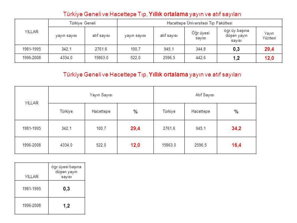 Türkiye Geneli ve Hacettepe Tıp, Yıllık ortalama yayın ve atıf sayıları