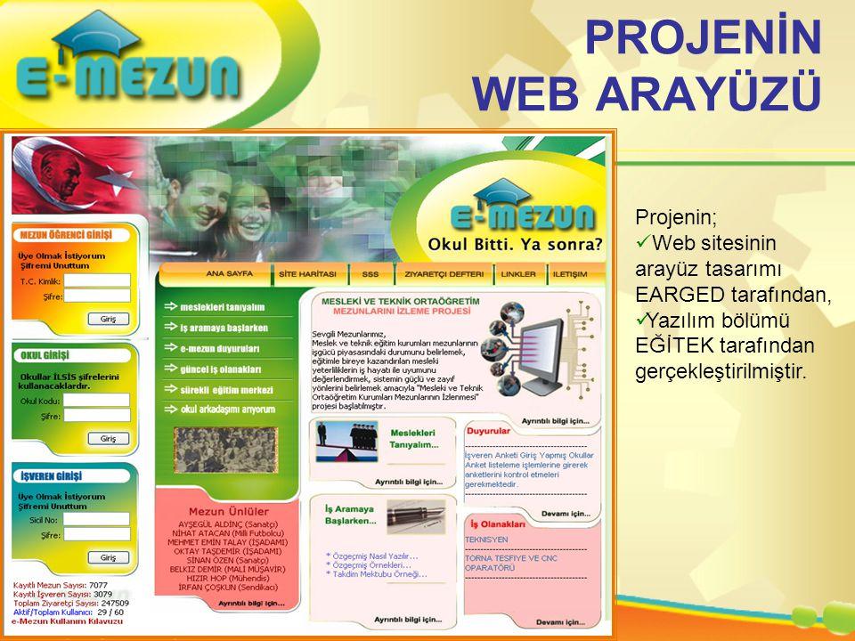 PROJENİN WEB ARAYÜZÜ Projenin;