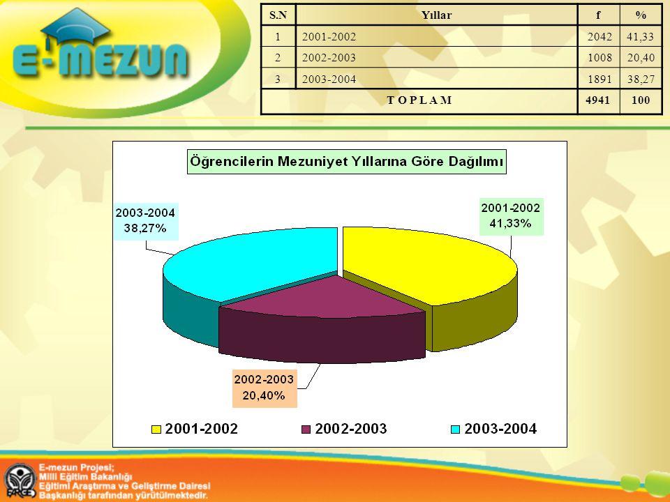 S.N Yıllar. f. % 1. 2001-2002. 2042. 41,33. 2. 2002-2003. 1008. 20,40. 3. 2003-2004. 1891.