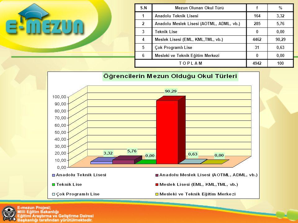 S.N Mezun Olunan Okul Türü. f. % 1. Anadolu Teknik Lisesi. 164. 3,32. 2. Anadolu Meslek Lisesi (AOTML, ADML, vb.)