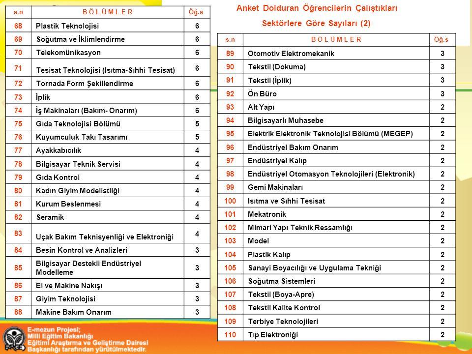 Sektörlere Göre Sayıları (2)